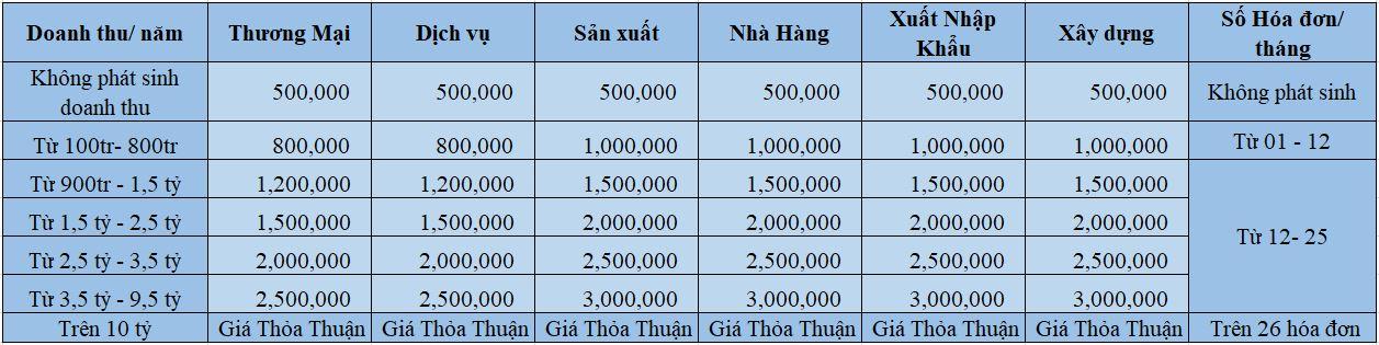 Bảng giá dịch vụ kế toán thuế trọn gói
