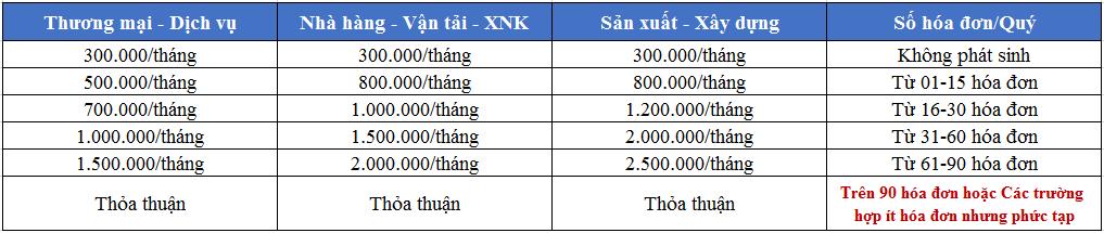 Bảng giá Dịch Vụ Kế Toán Thuế (Báo Cáo Thuế) trọn Gói